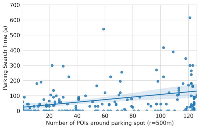 POIs aroun parking spots